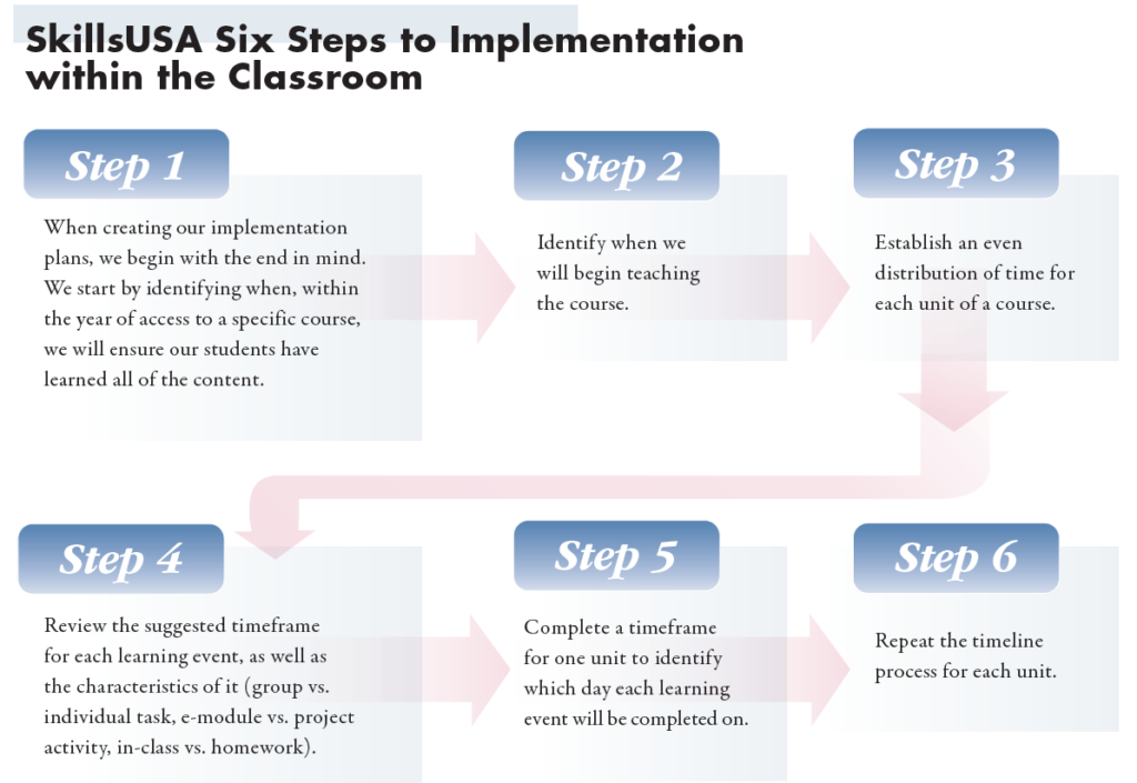 six steps to implementation