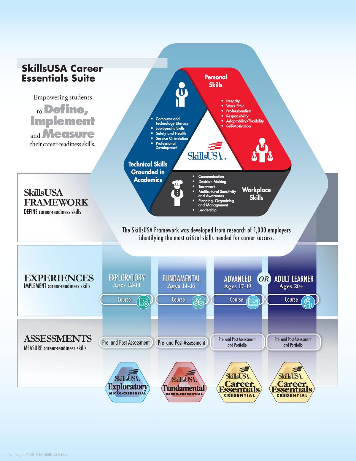 Career Essentials Suite